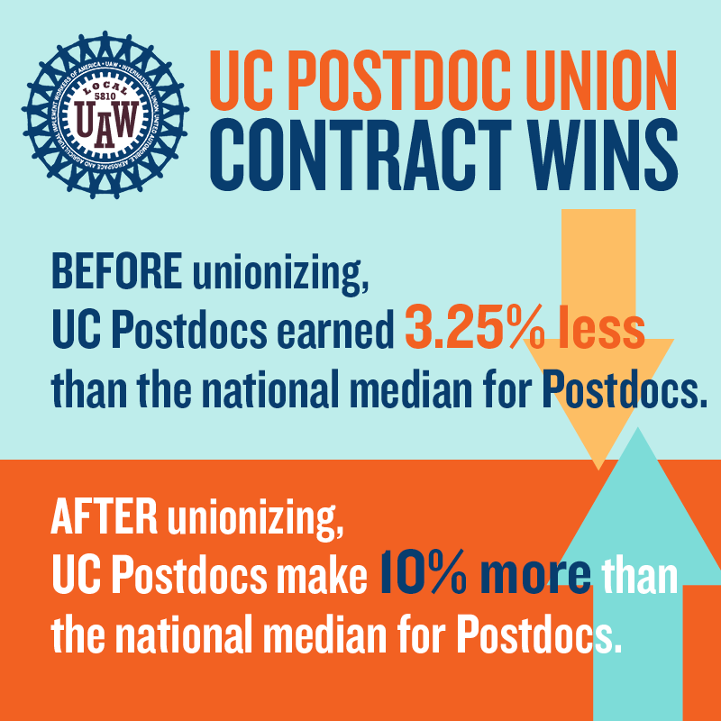 April Postdoc Update: Your Salary | UAW Local 5810 | The